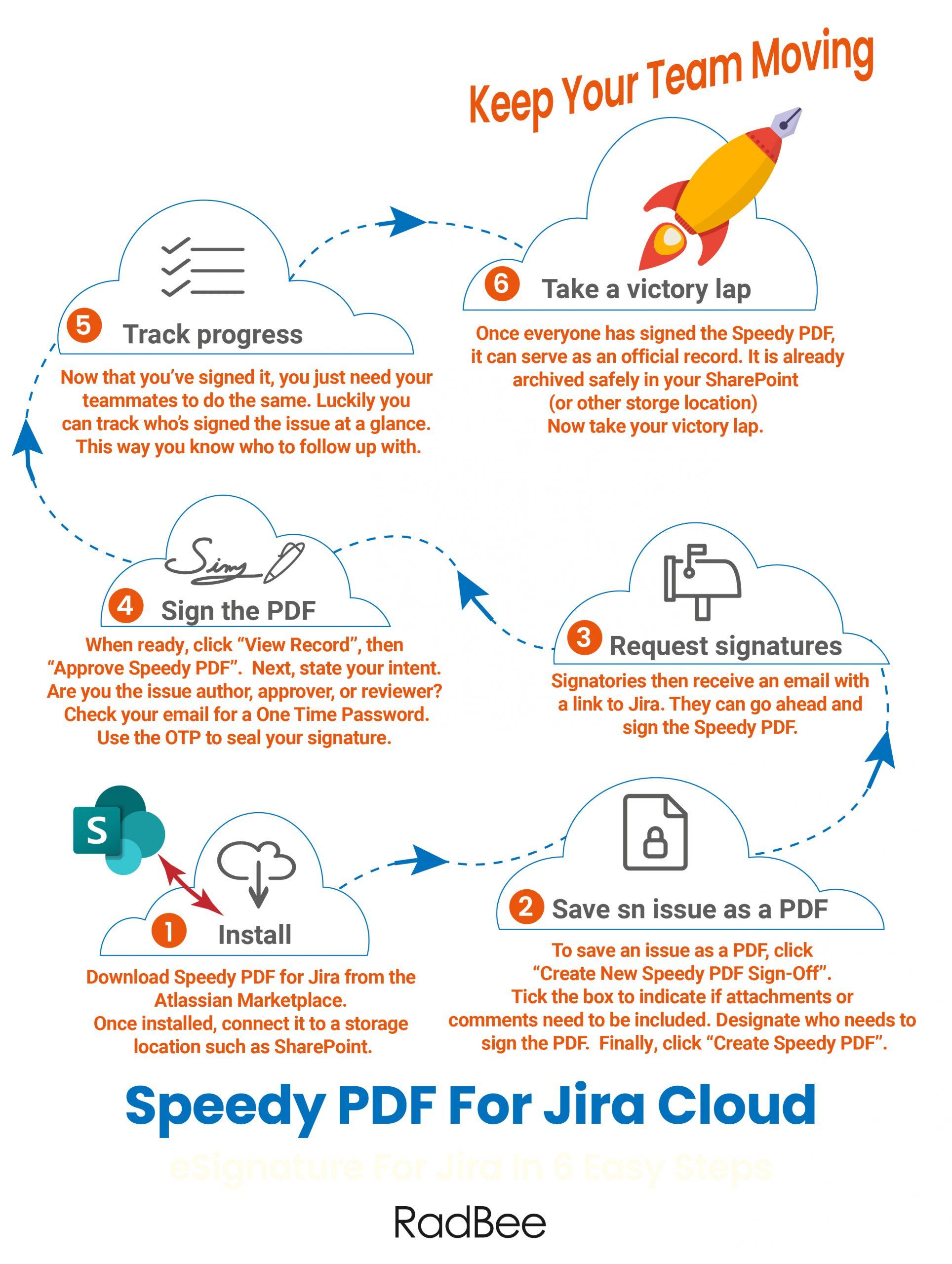 Infographics, Speedy PDF Sign Offs, Sharepoint