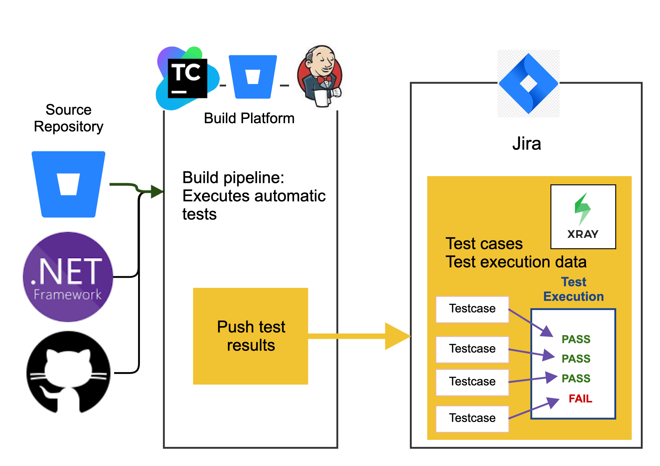 automated tests pipeline with Jira and Xray