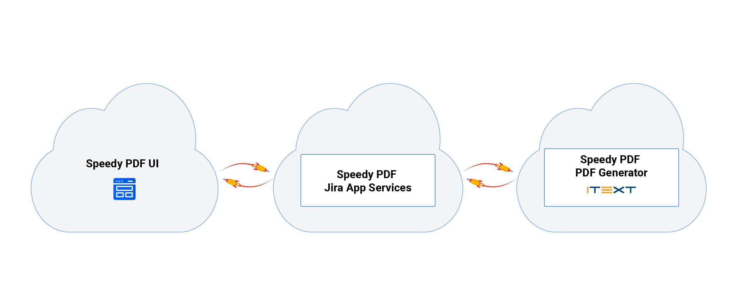 Firebase server, Google Cloud, HTML, iText